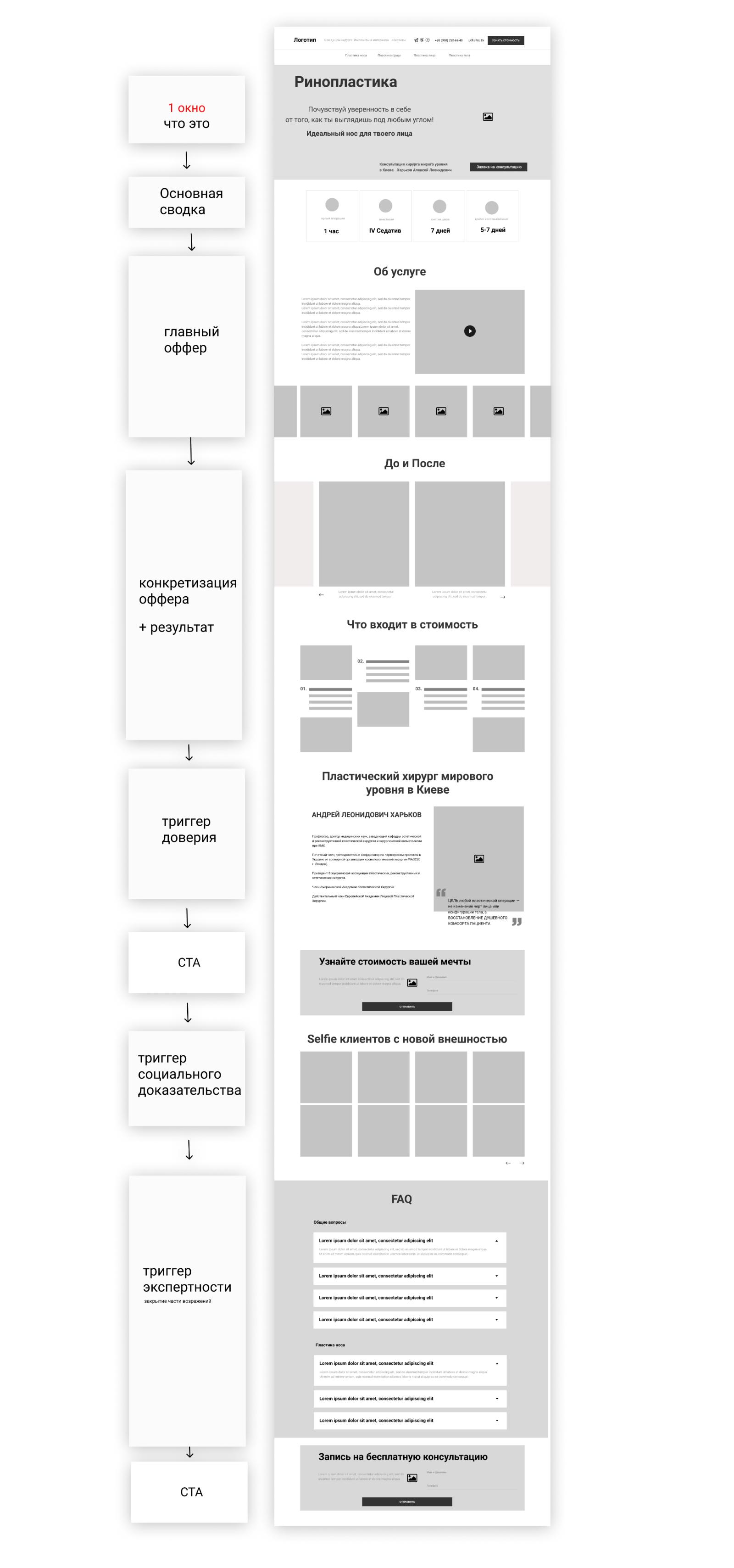 структура сайта хирургия